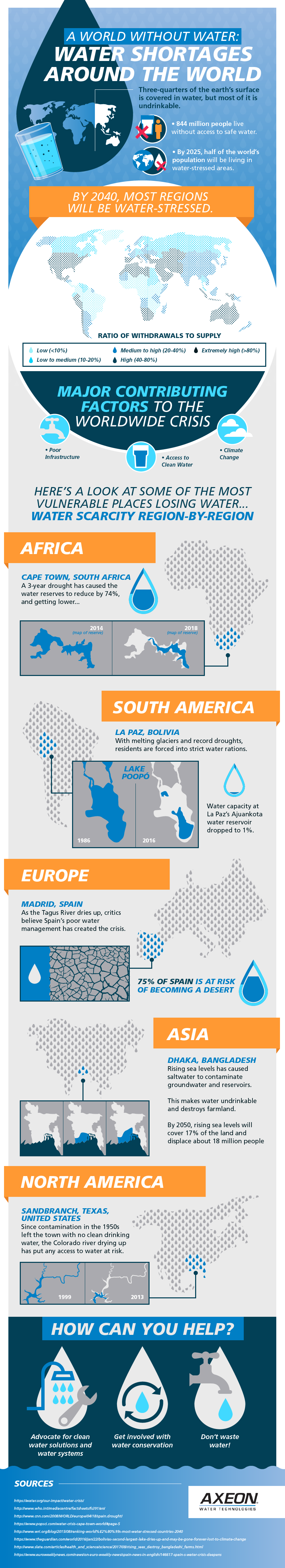 A world without water: water shortages around the world